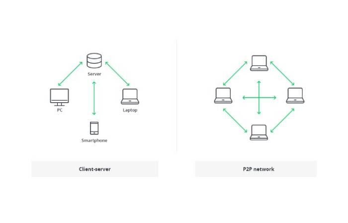 Database vs. Blockchain System