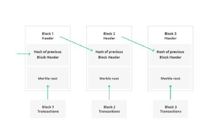 Blockchain Architecture